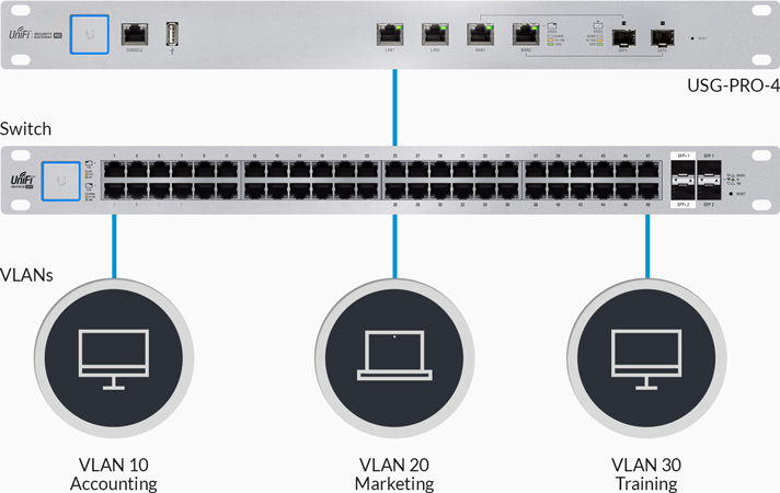 Ubiquiti Unifi USG-PRO-4 Security Appliance - Patrick Domingues